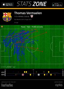Thomas Vermaelen. Pases exitosos